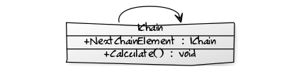 IChain Interface